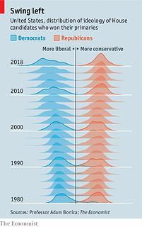 Left-right divide