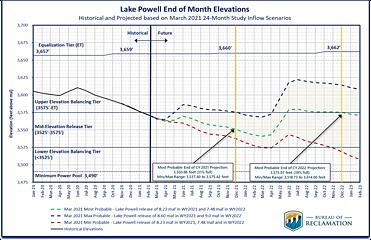 Water Year Projections