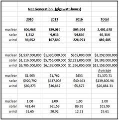 Federal subsidies 2010-2016
