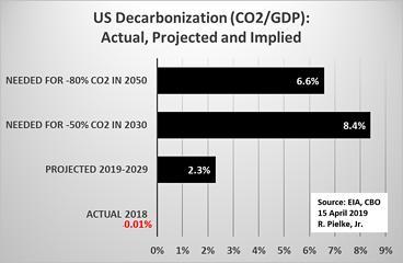 US decarbonization
