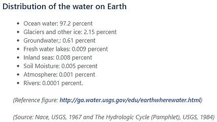 Distribution of earth's water - NGWA