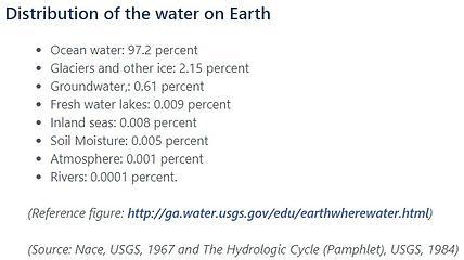 Distribution of earth's water - NGWA
